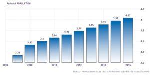 Bevölkerungswachstum in Panama